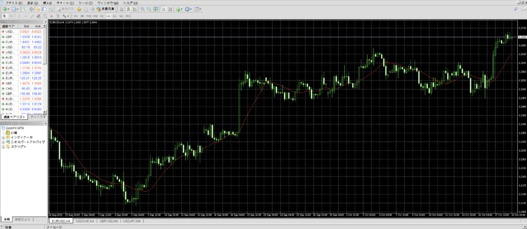 TradingView FX 使い方