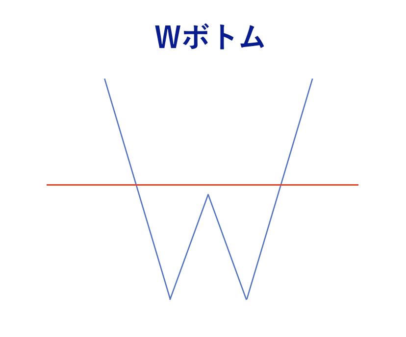 FX チャートパターン Wトップ
