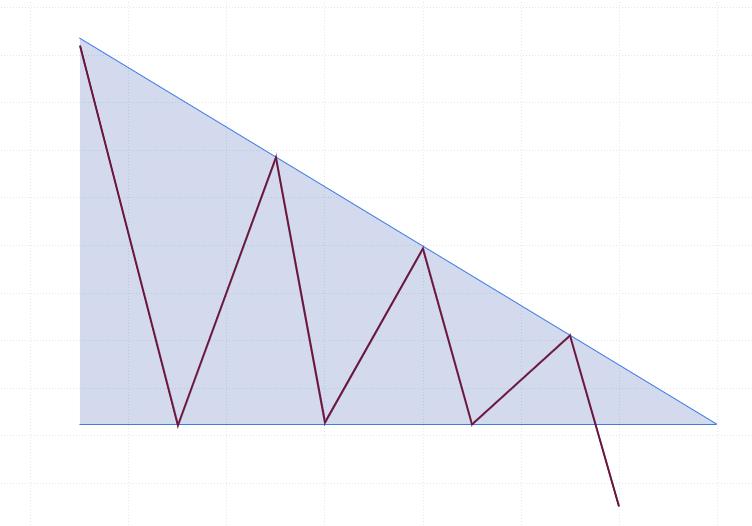 FX ディセンディングトライアングル チャートパターン