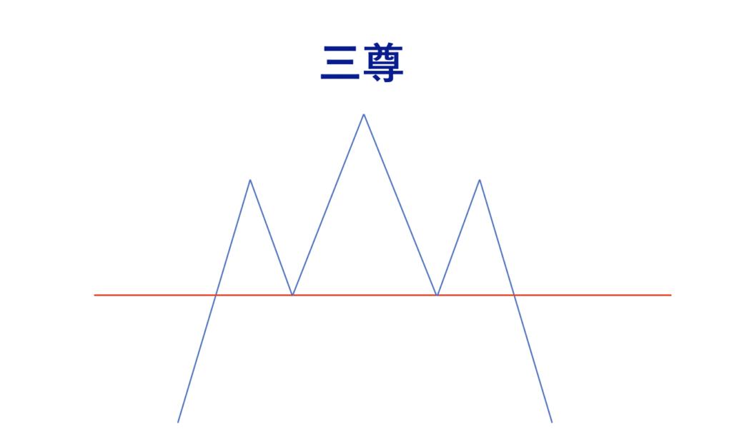 FX チャートパターン 三尊