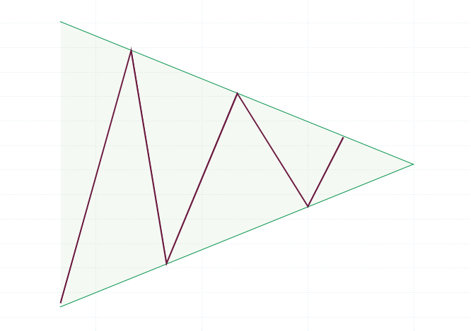 FX チャートパターン 三角保ち合い