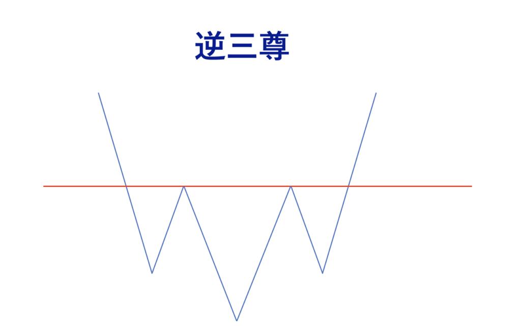 FX チャートパターン 逆三尊