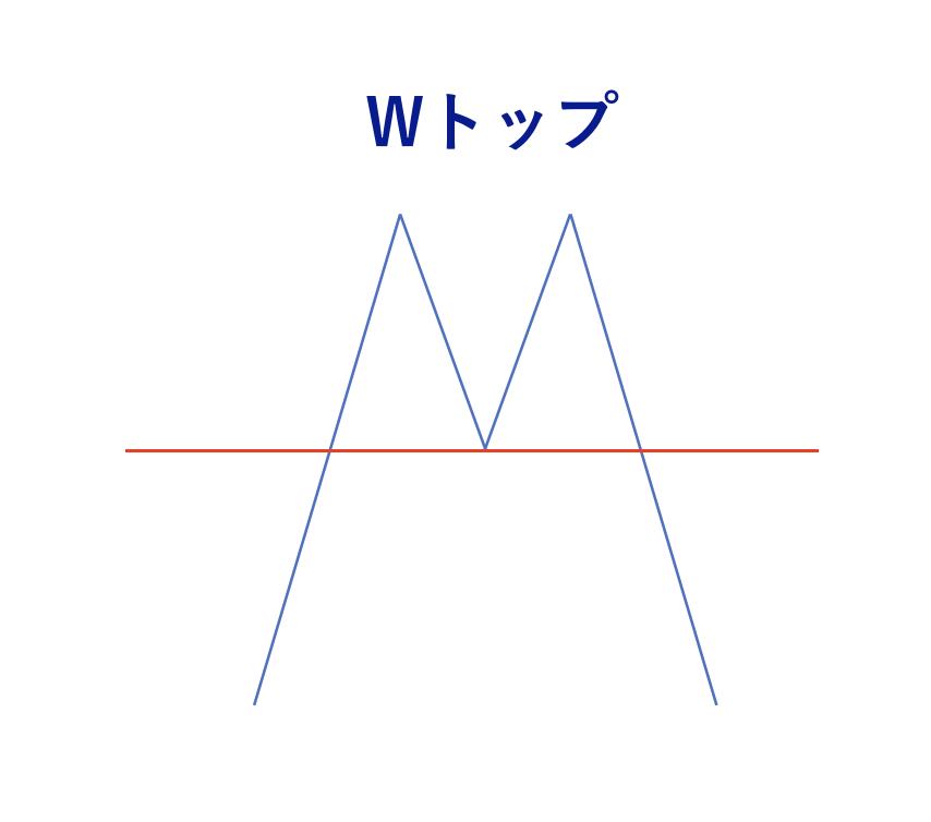 FX チャートパターン Wボトム