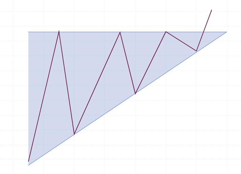 FX チャートパターン アセンディングトライアングル