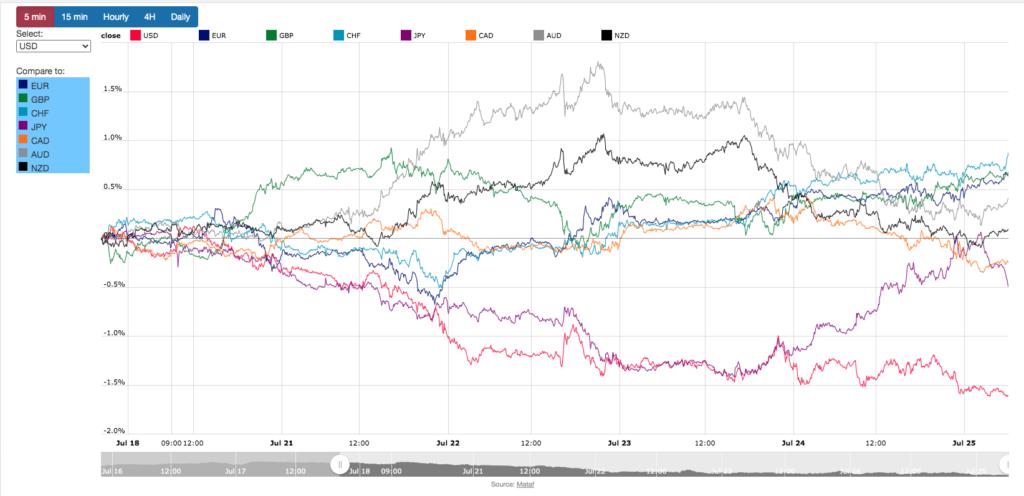 FX チャート分析 考察