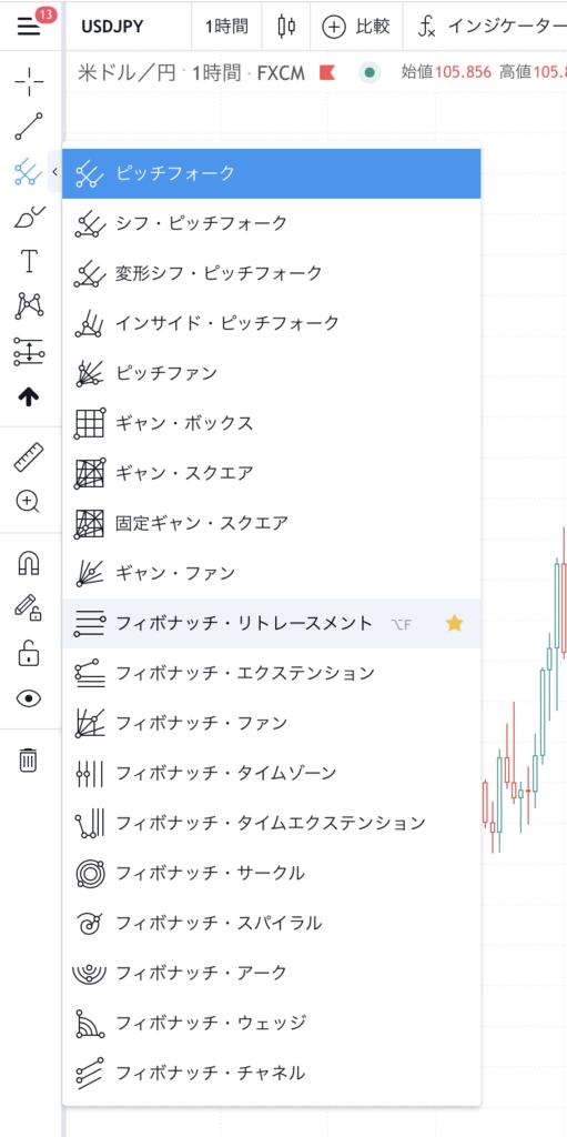 FX フィボナッチリトレースメント TradingView