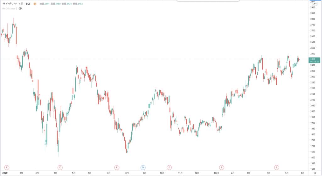 Tradingview MT4 比較